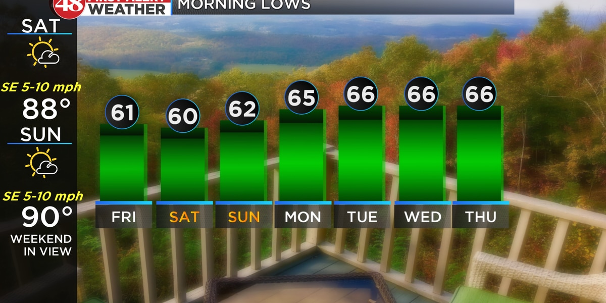 Cooler, drier the rest of the week