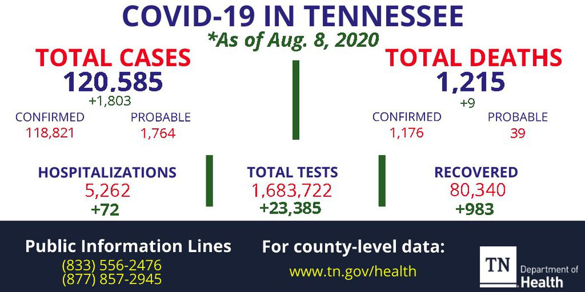 Tennessee COVID-19 cases increase by more than 1,800, 9 new deaths reported