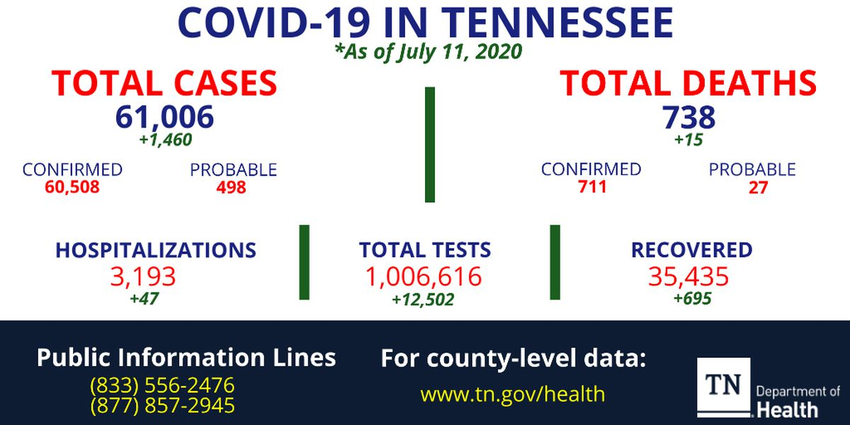 TDH: 1,460 new COVID-19 cases reported, more than 35,400 people recovered from virus