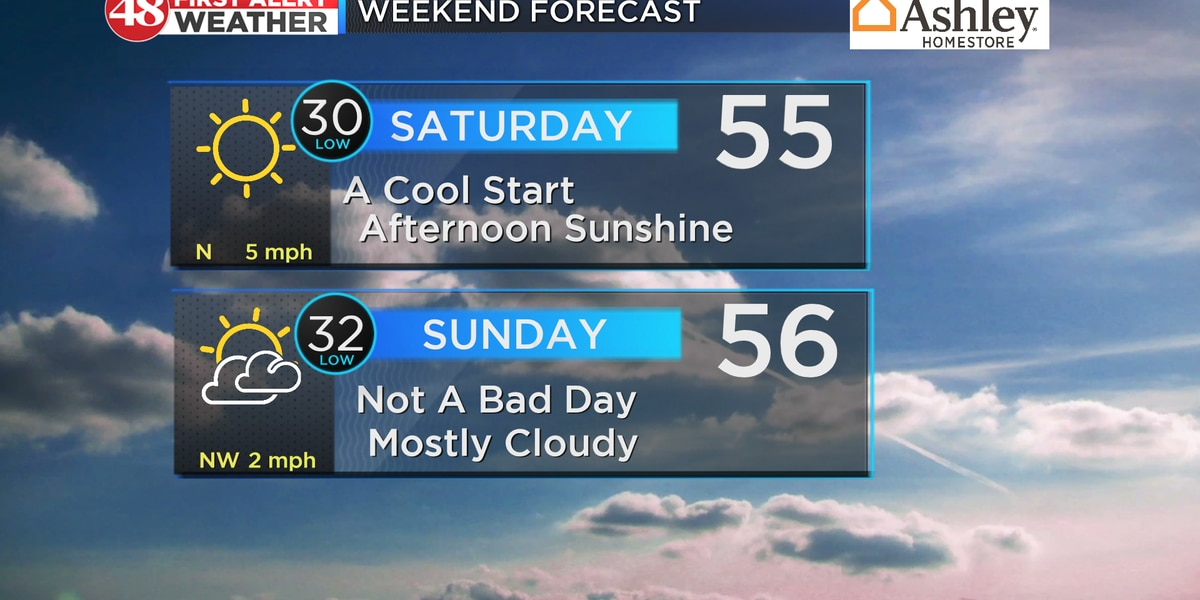 Sunny and cool this weekend