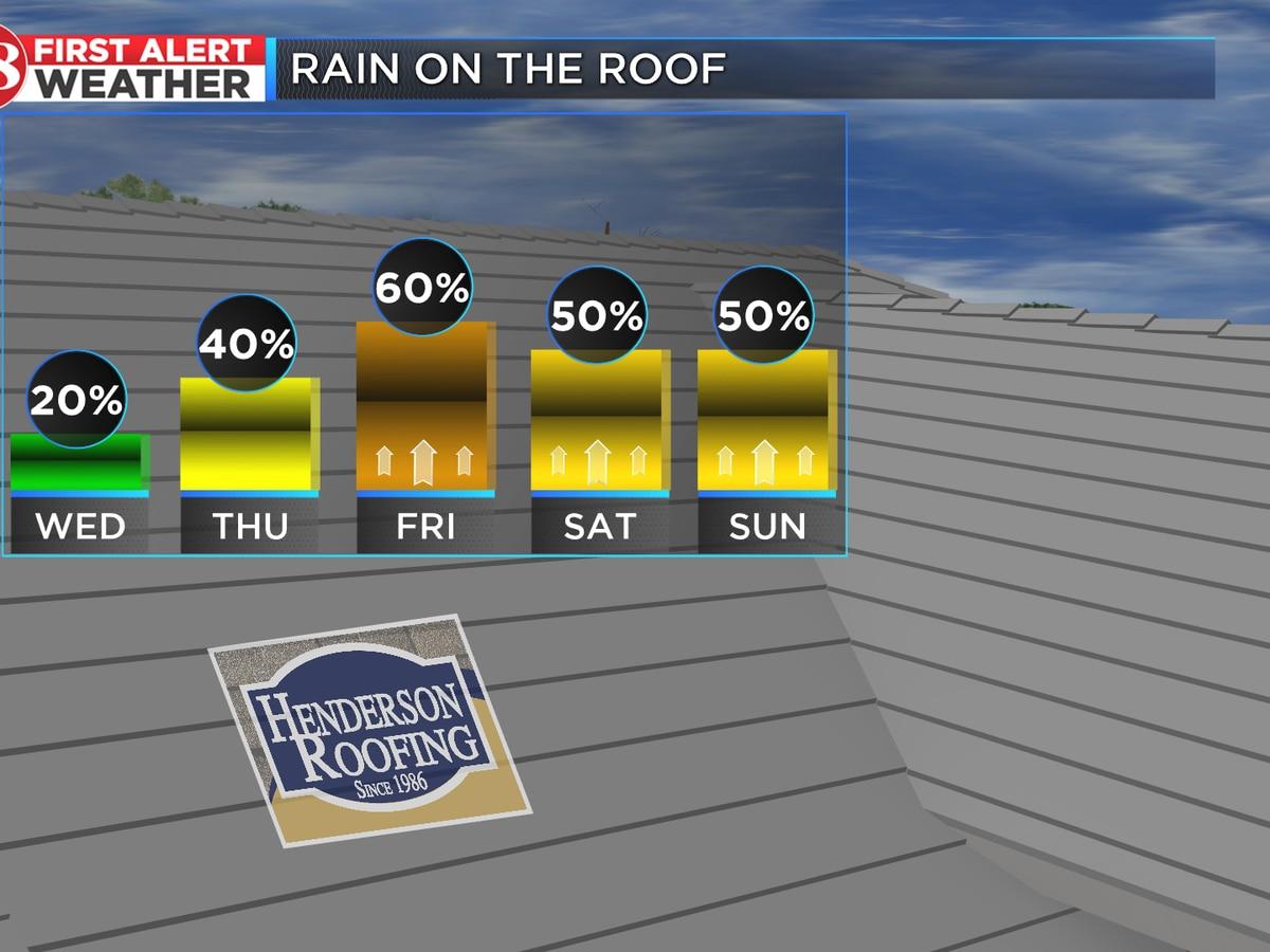 Rain chances picking up at end of week