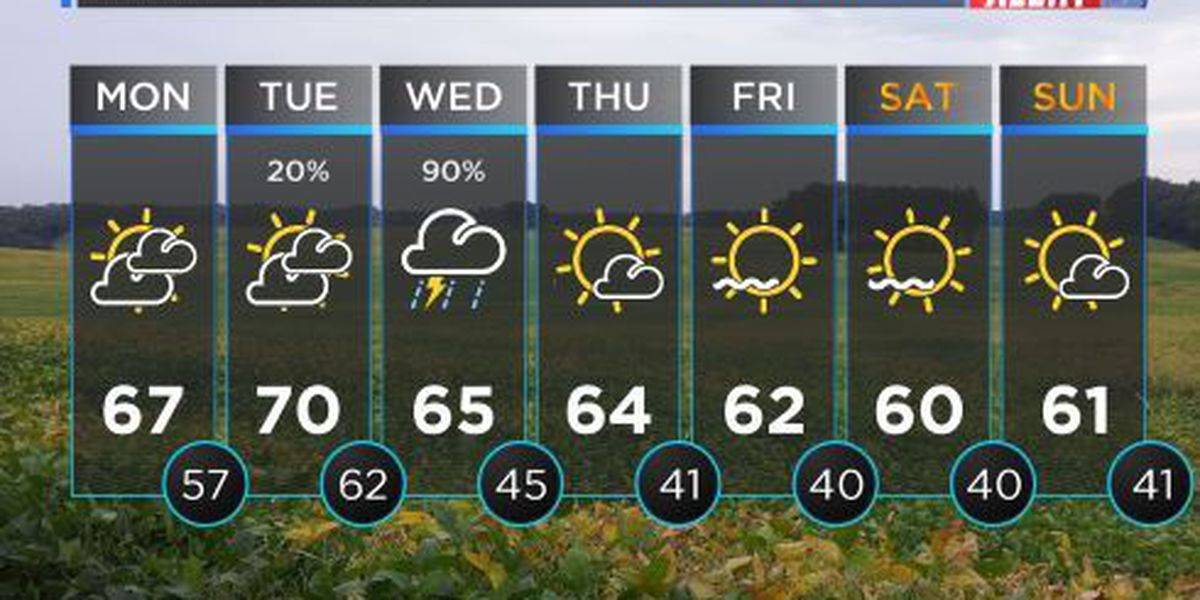 FIRST ALERT WEATHER: Cloudy, cool start to work week