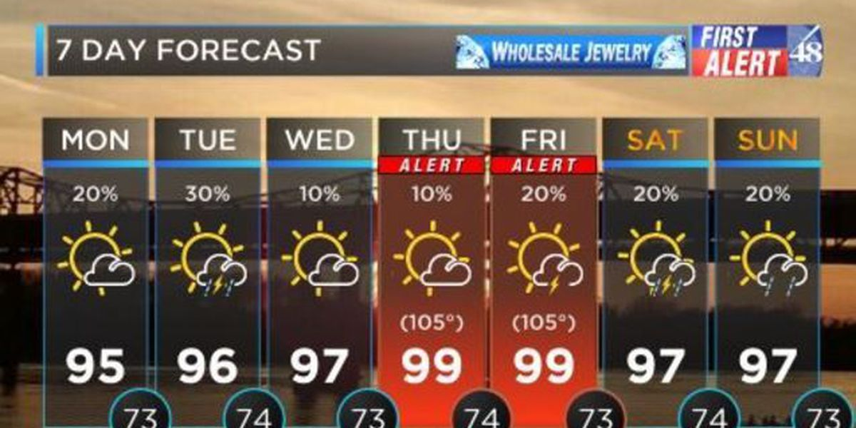 FIRST ALERT WEATHER: Temperatures to be in the 90s by noon