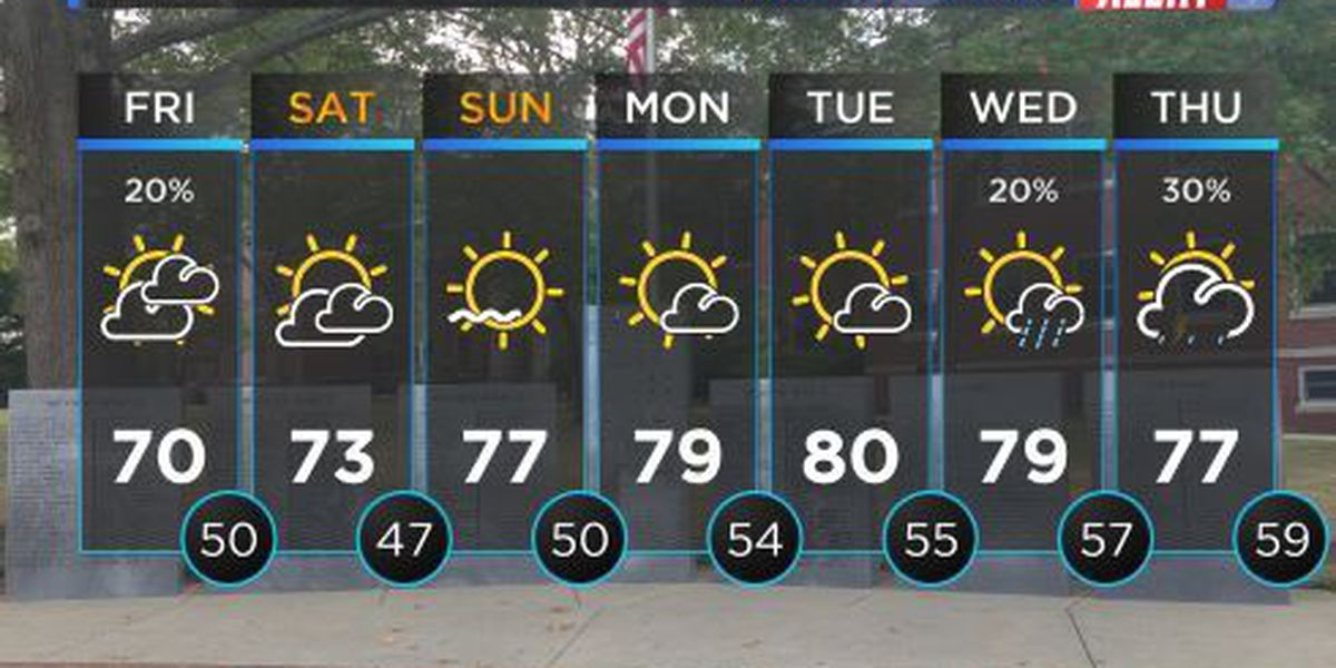 FIRST ALERT WEATHER: Possible isolated rain showers with temperatures nearing 70°