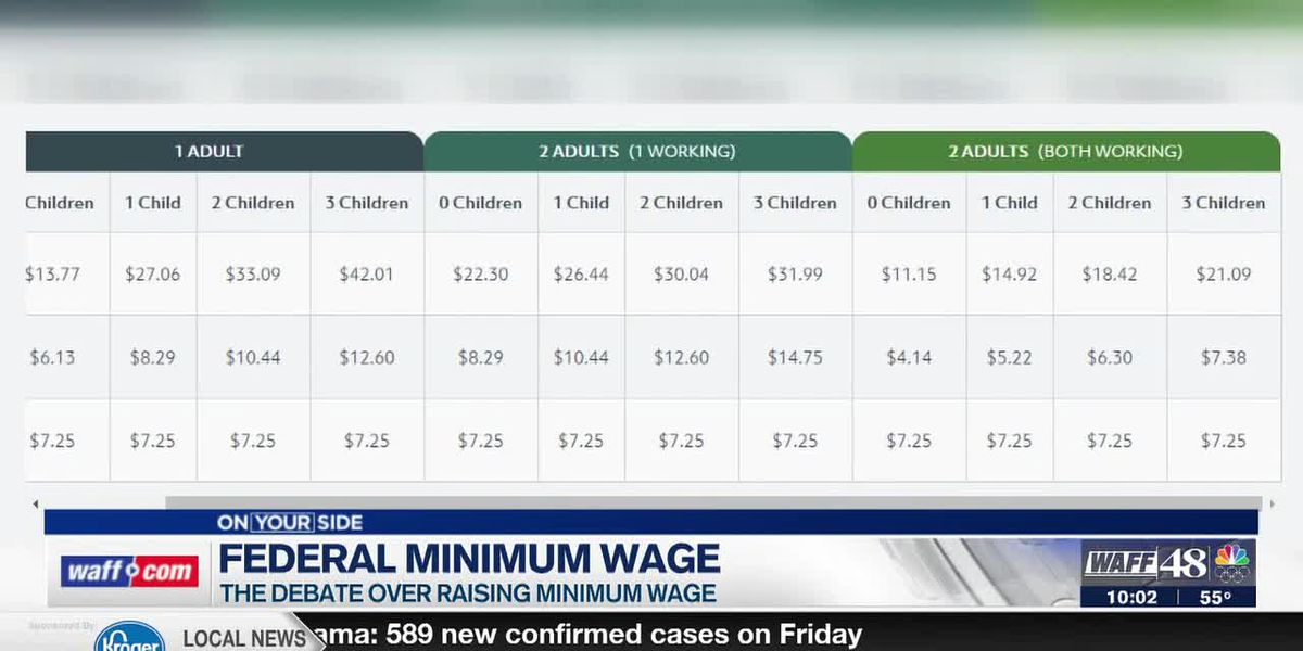 Experts weigh in on the minimum wage debate