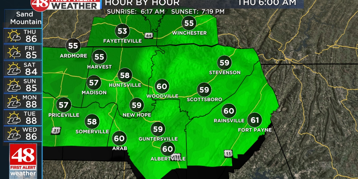 Morning temps in upper 50s next few days