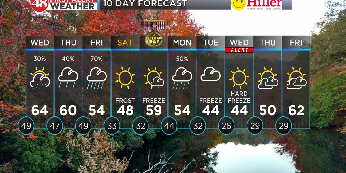 Rain chances day-by-day; Colder temps this weekend