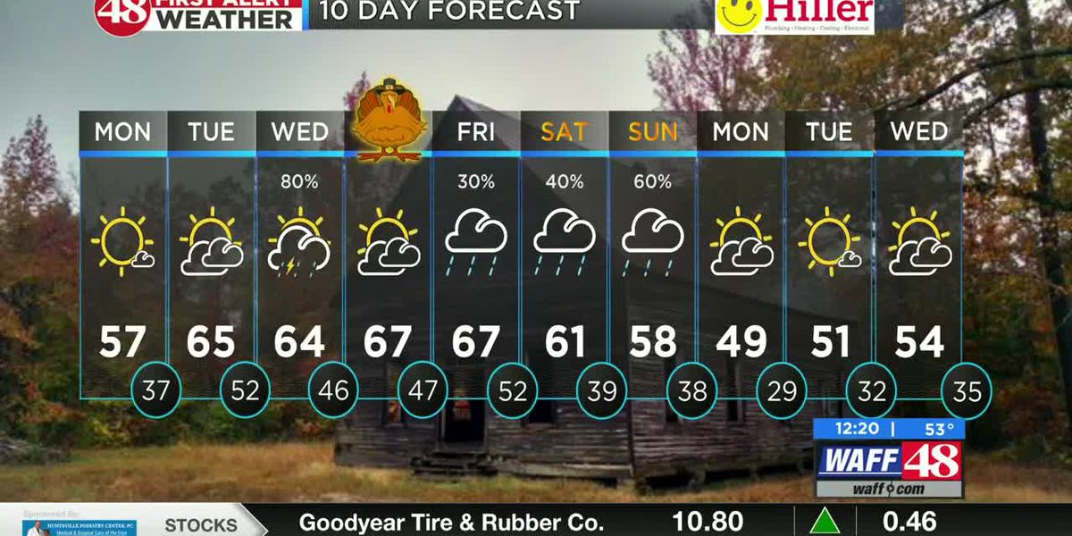 Rain on the horizon later this week for the Valley