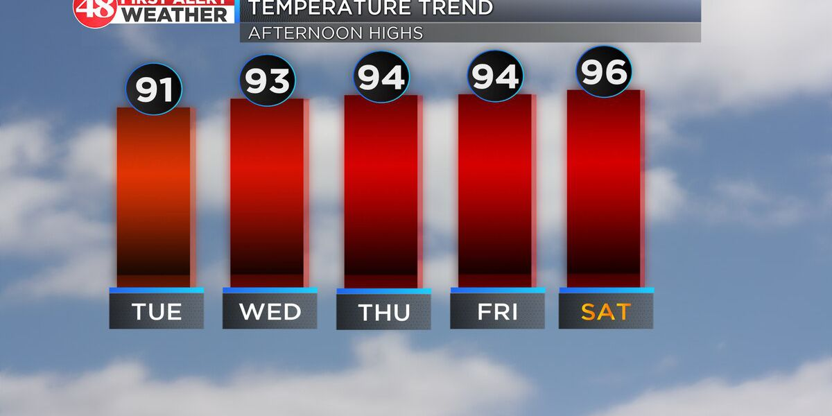 More heat today; Even hotter to end the week