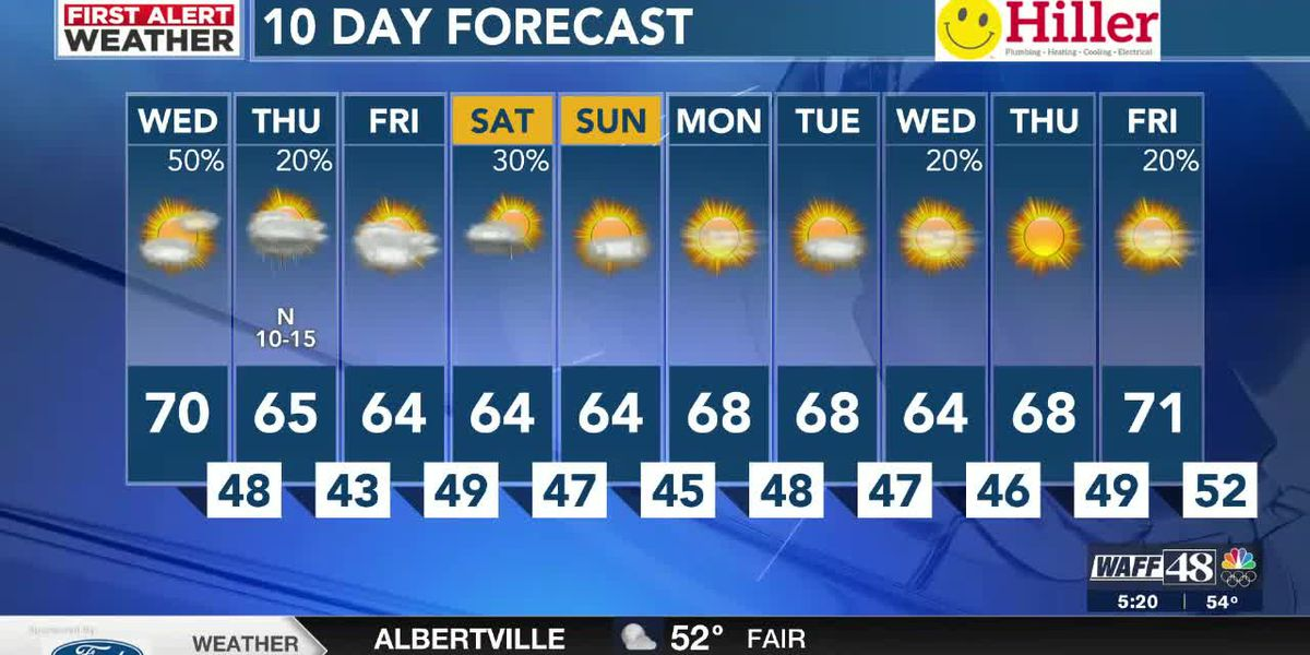 Cooler temperatures ahead with scattered showers much of the day