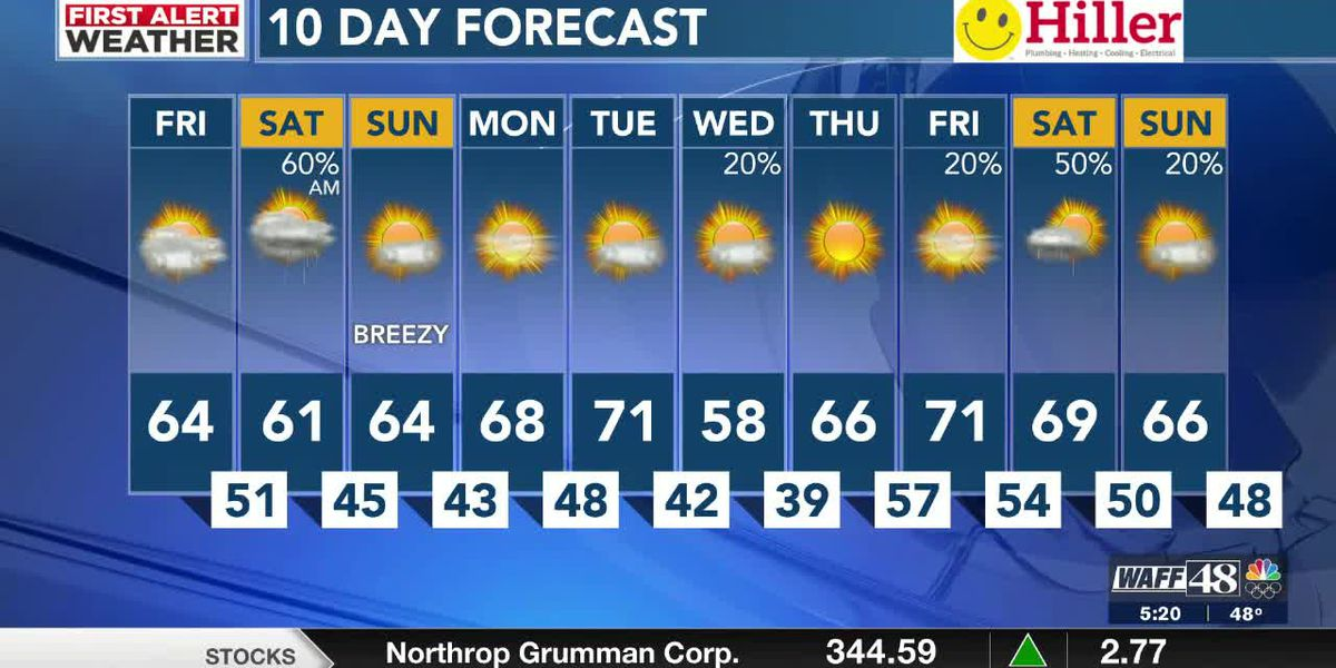 Cool & cloudy end to the week with rain moving in overnight