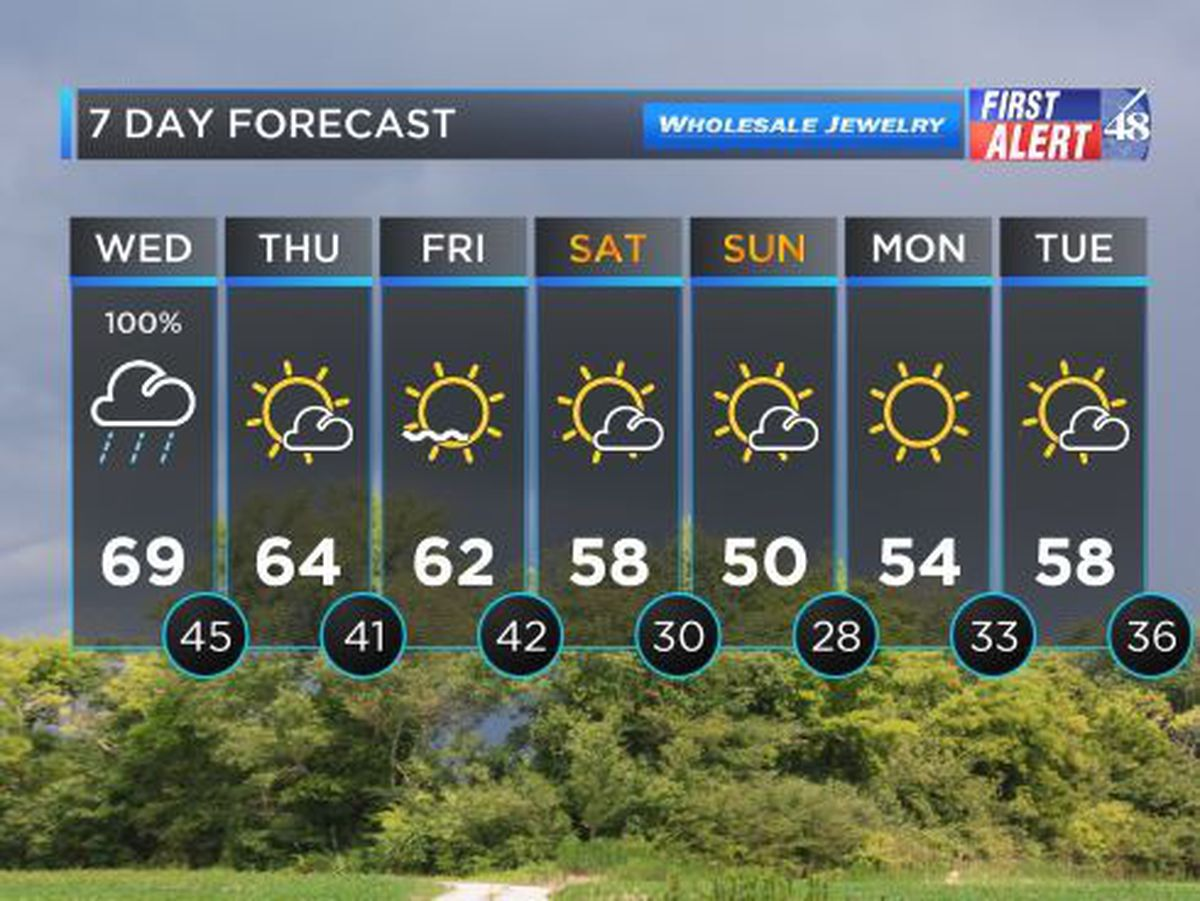 FIRST ALERT WEATHER: Heavy rains and gusty winds likely as
