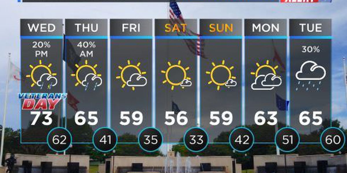 FIRST ALERT WEATHER: Pleasant temperatures in store for Veterans Day parade