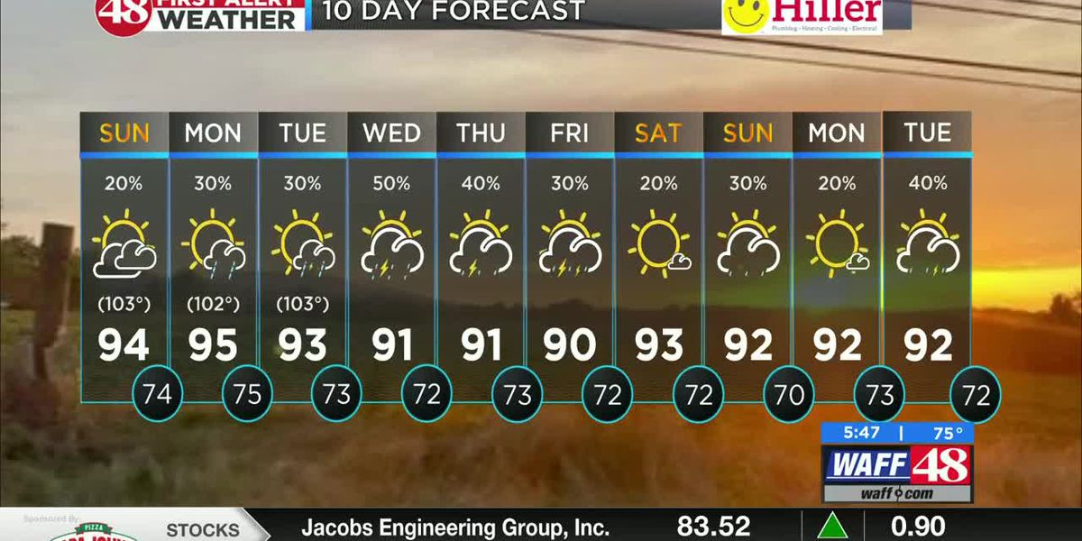 Temperatures return to mid-90s this week
