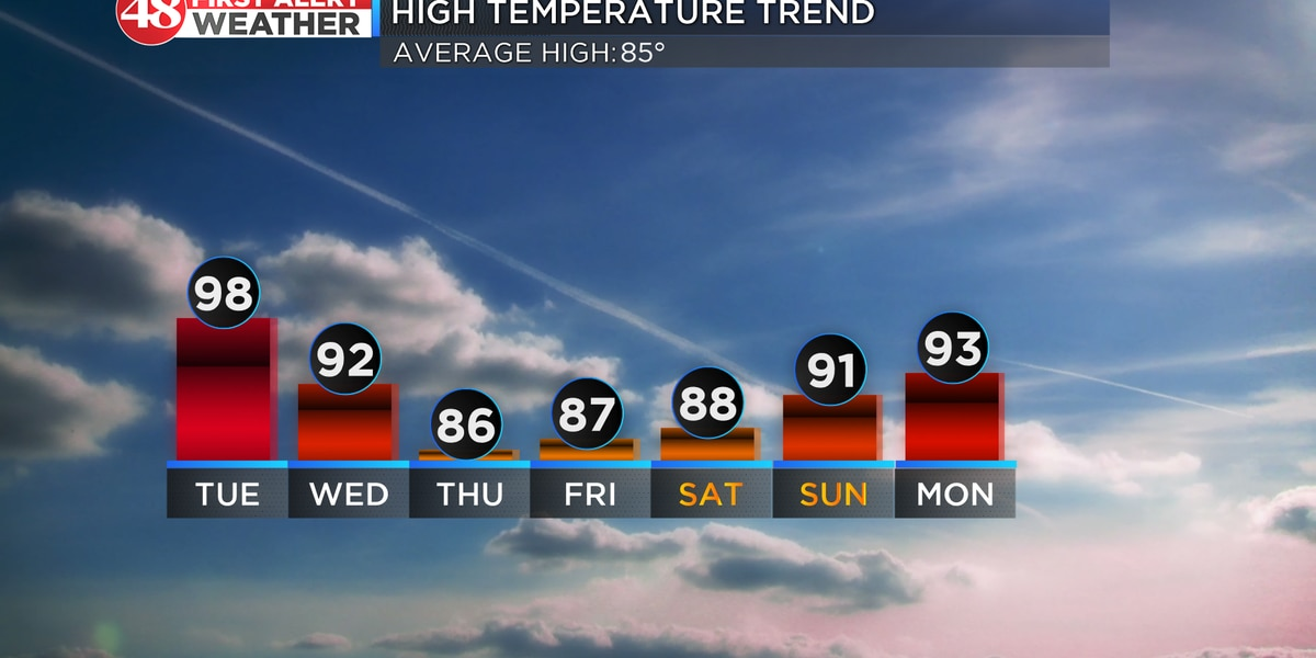 Highs near 100° today with some relief in sight