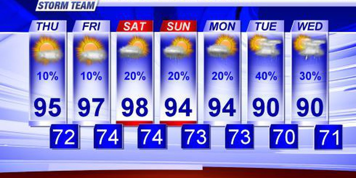 LOOK AHEAD: Hot, muggy weather returns to the Tennessee Valley