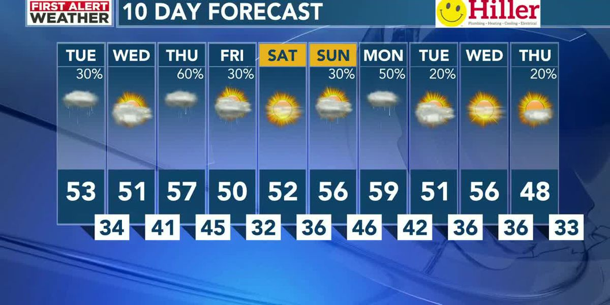 Scattered showers possible today with more rain late week