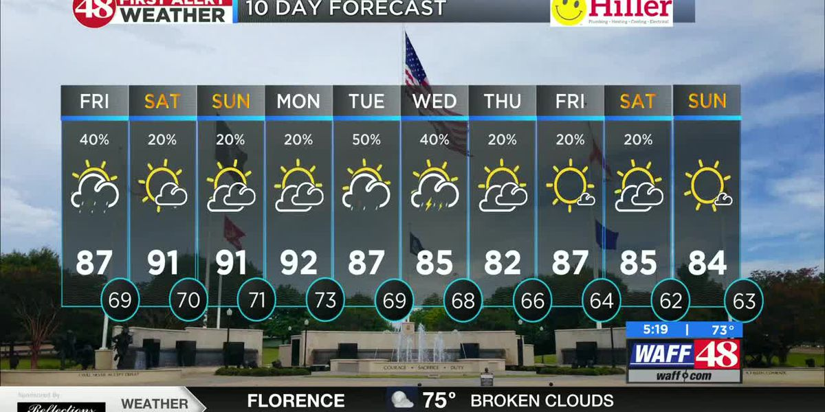 More storms Friday; Hot weekend ahead