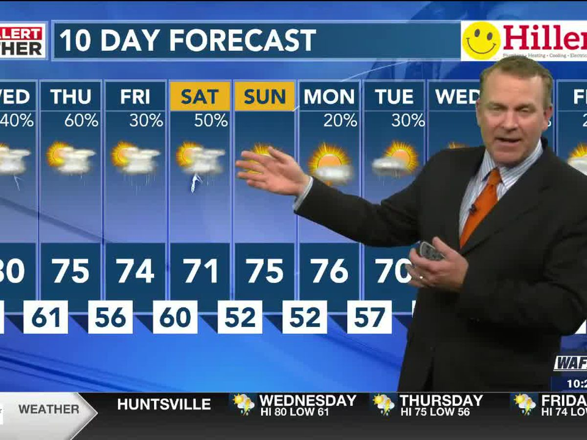 Beautiful Tuesday with plenty of sunshine, cool temps overnight