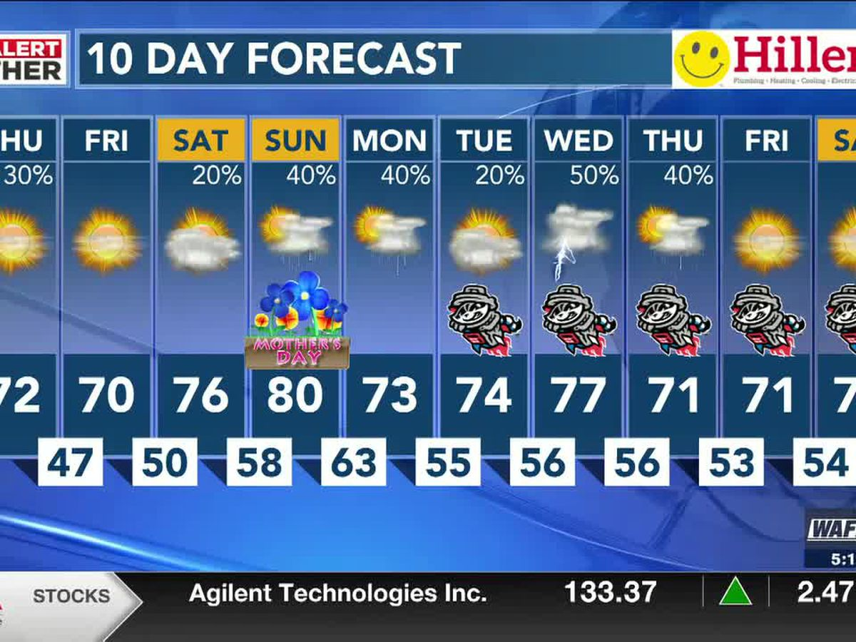 Unseasonably cool today with plenty of sunshine before evening showers, storms