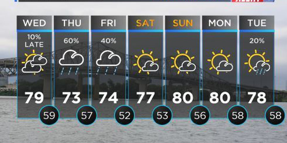 FIRST ALERT WEATHER: Sun and clouds mix with temperatures in mid-to-upper 50s