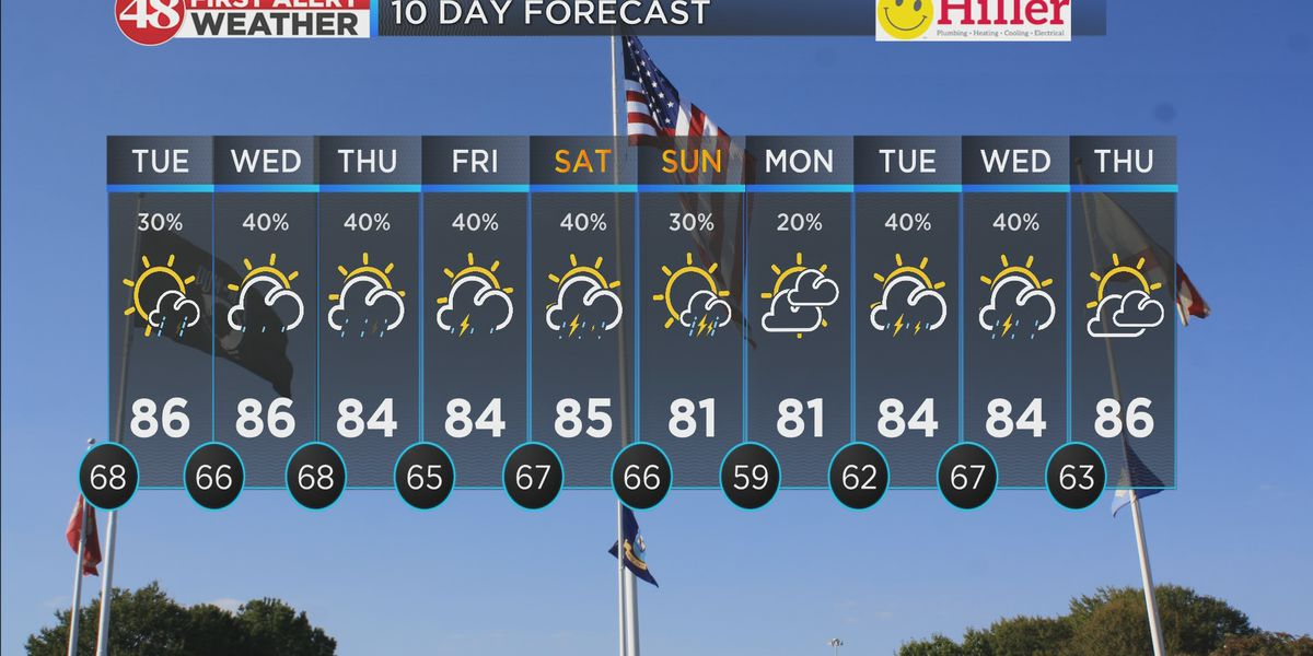 Summer-like heat with daily storm chances