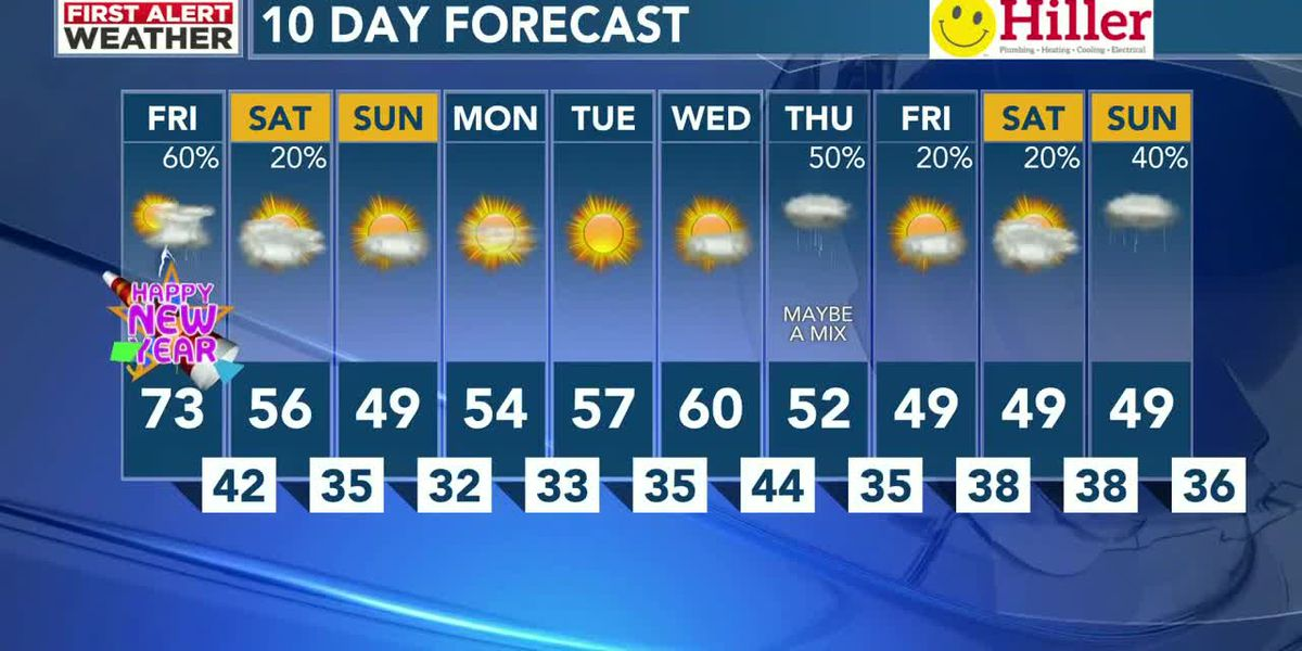 Cooler today with chances of rain