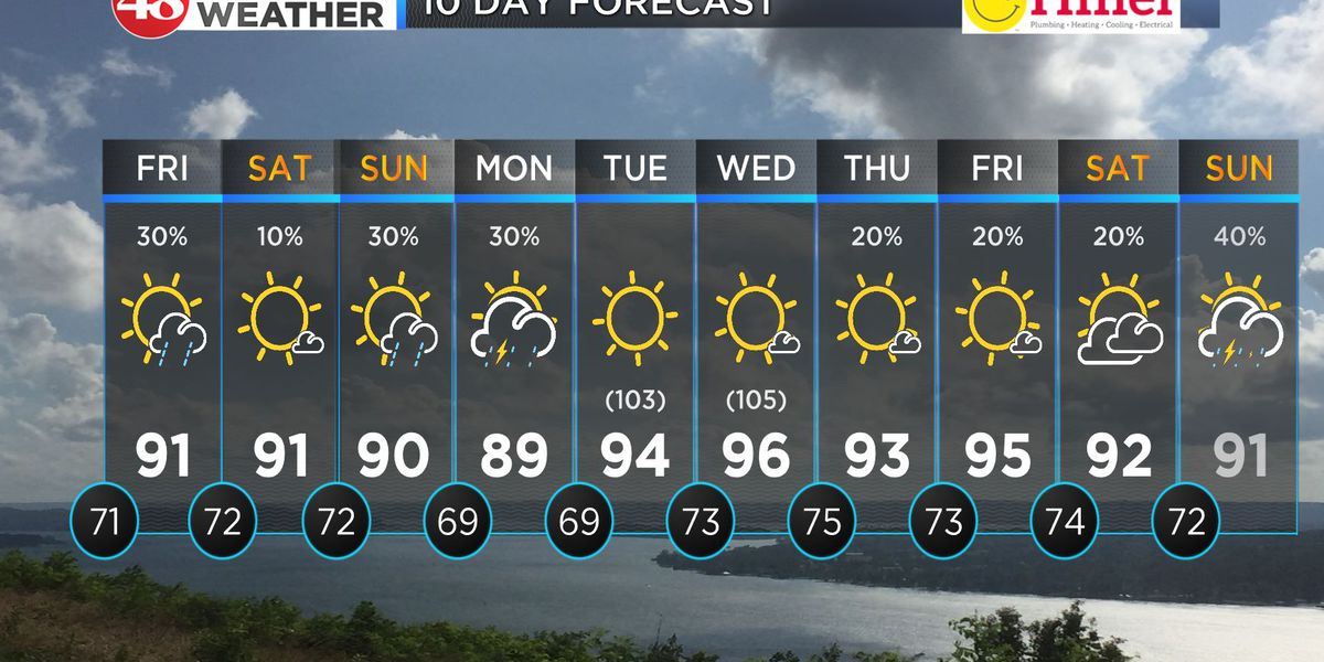 Staying hot with scattered storm chances