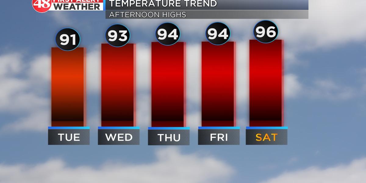 Potential record-breaking heat this week