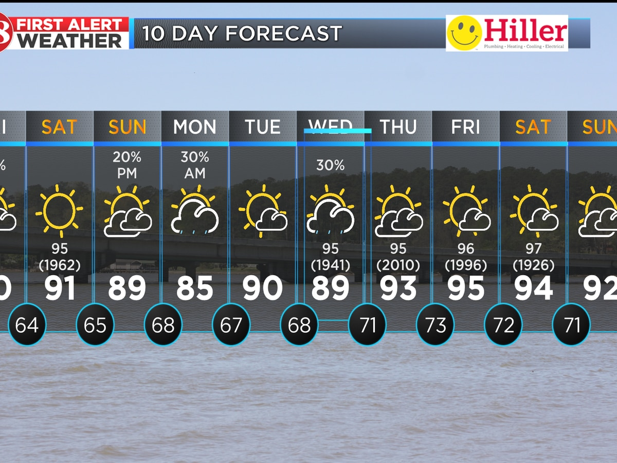 Week closing out with high heat, storm chances