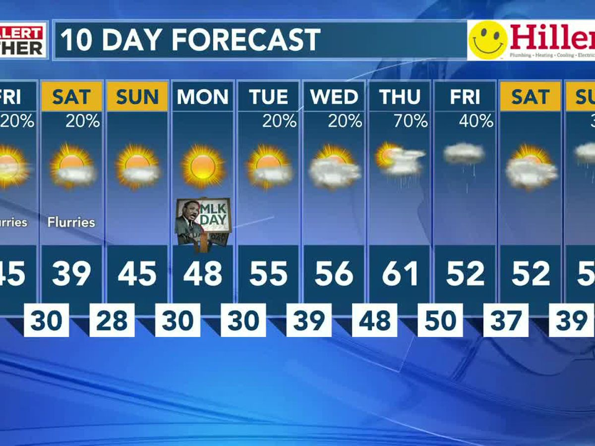 Cold 20s tonight with some sunshine & 40s Sunday