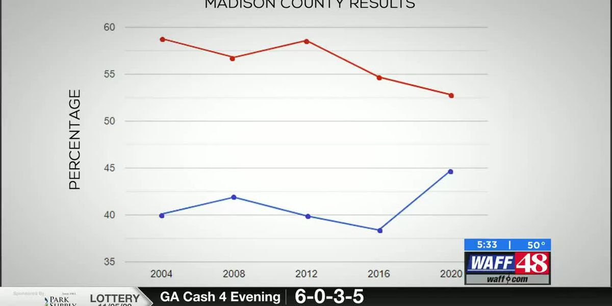Is Madison County turning blue?