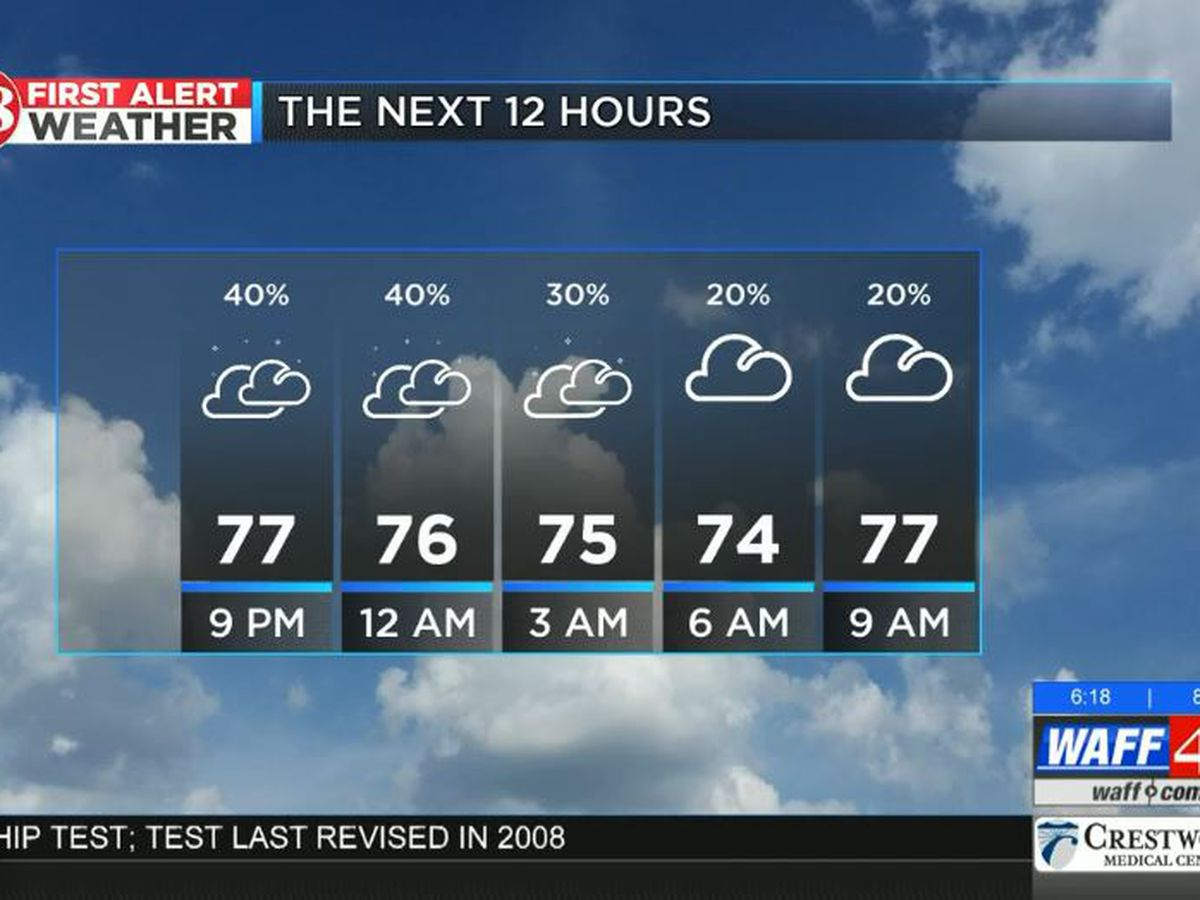 Muggy night with temps in 70s and isolated storms