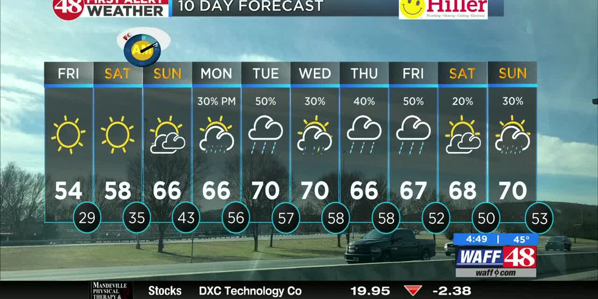Dry but breezy day ahead of a stellar weekend
