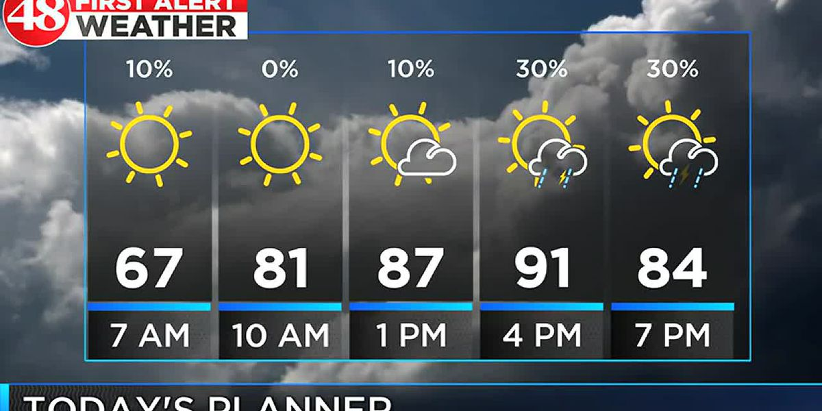 Heating up with the low 90s possible this afternoon
