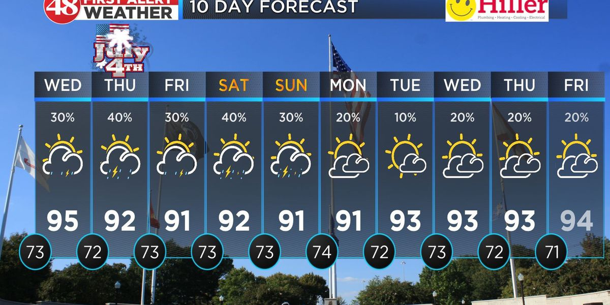 Storm chances increasing for the rest of the week