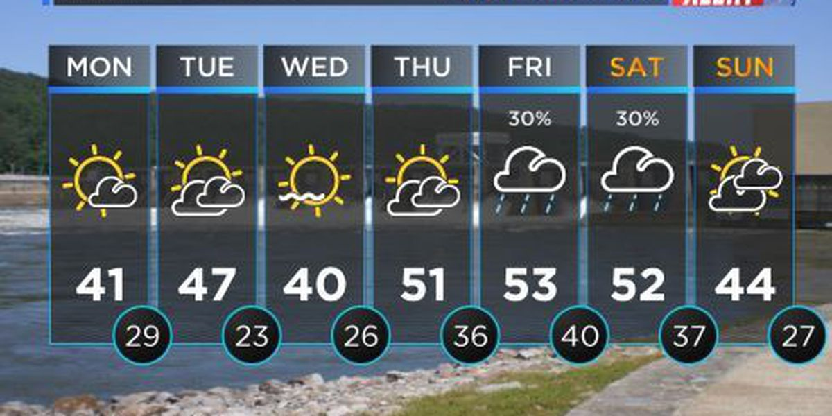 FIRST ALERT: Frigid start to your work week! David has your updated forecast on WAFF 48 News Today