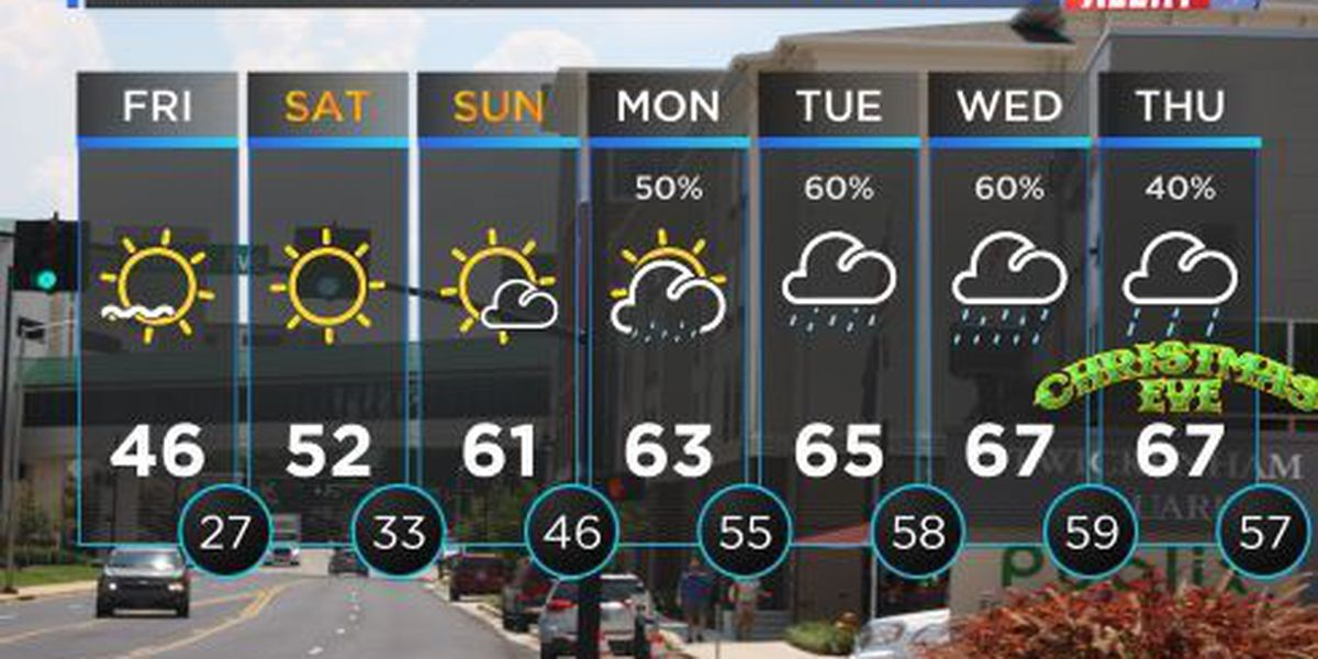 FIRST ALERT WEATHER: Cold start to your Friday morning with plenty of sunshine in store