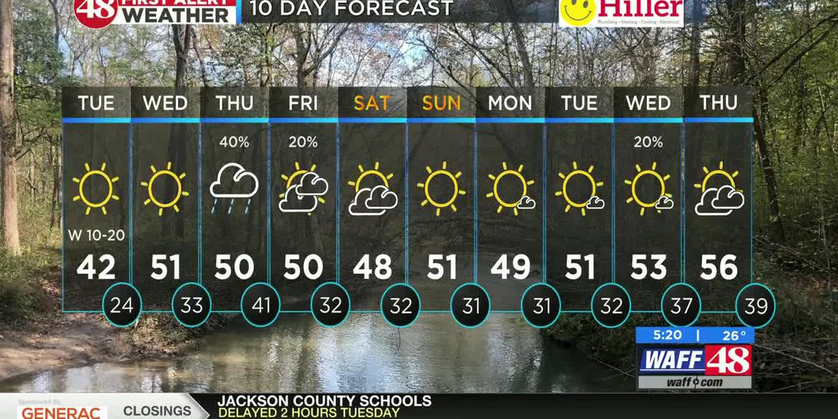 Cold, sunshine continue this afternoon