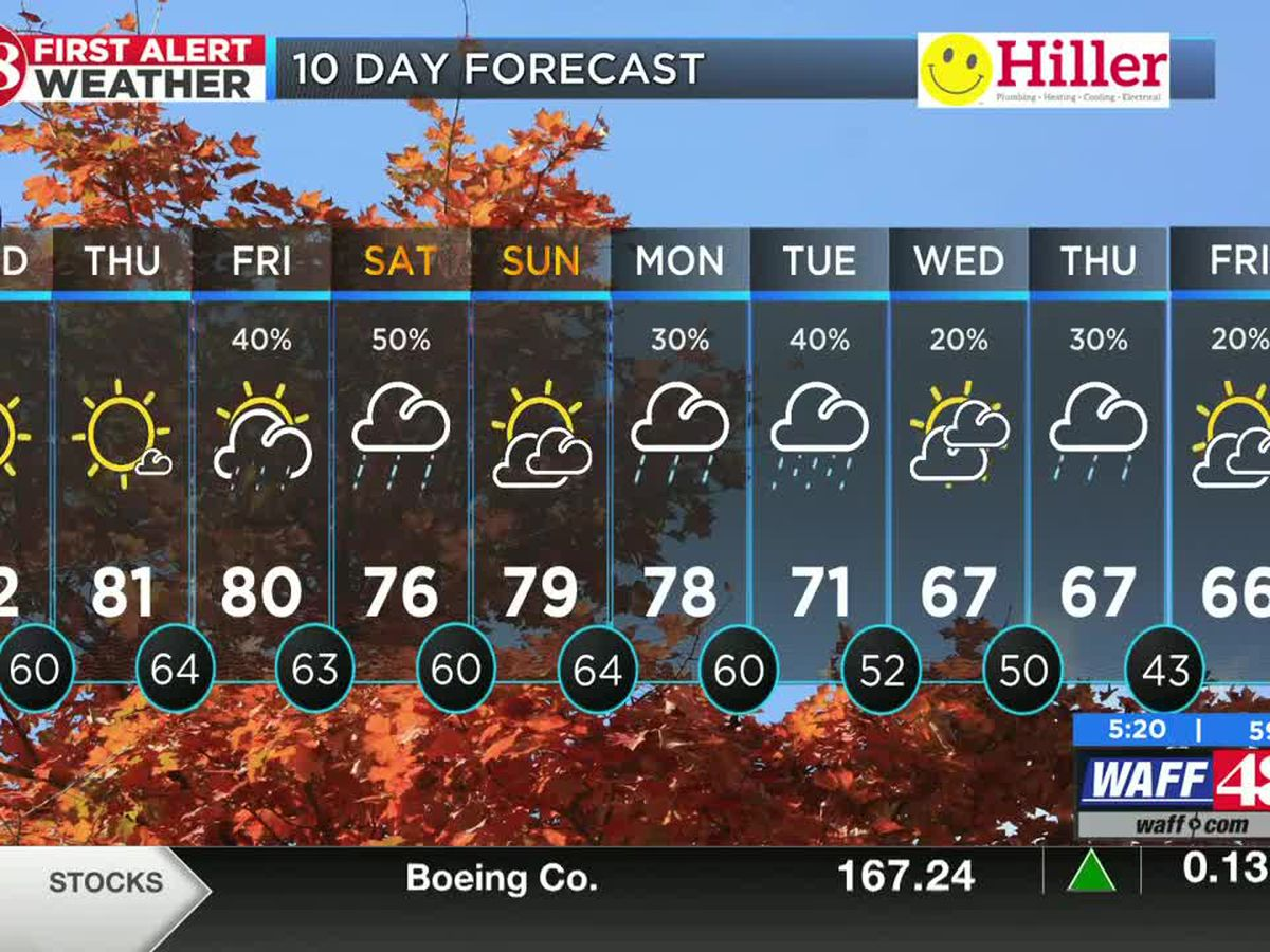 More humidity, sunshine, and warmth today before rain chances this weekend