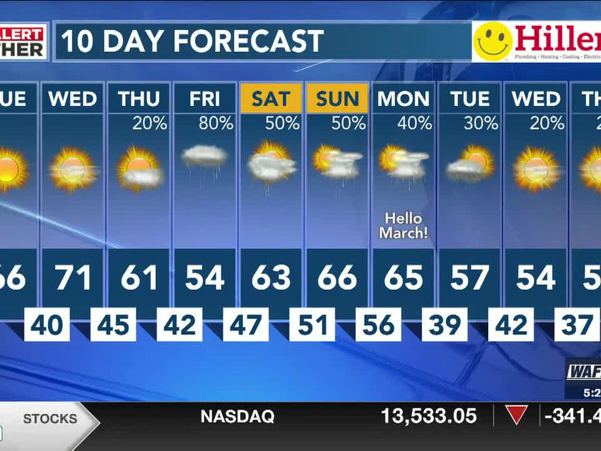 Beautiful stretch for the middle of the week with 60s & 70s