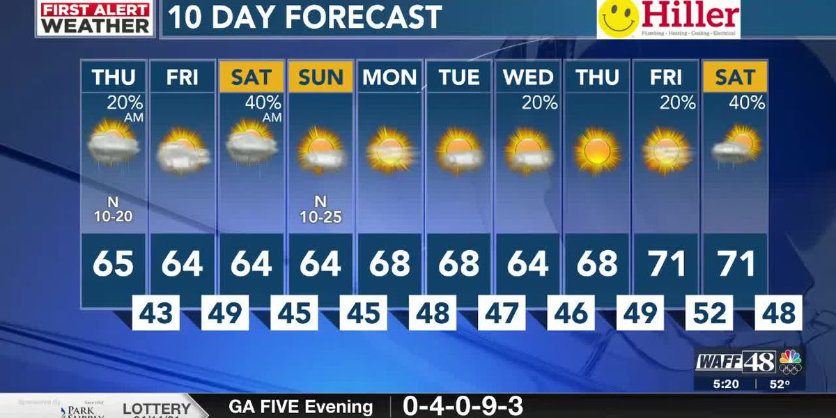 Cooler stretch ahead with showers possible this weekend