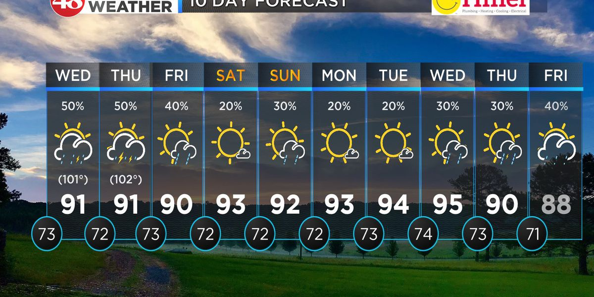 More heat with storm chances daily