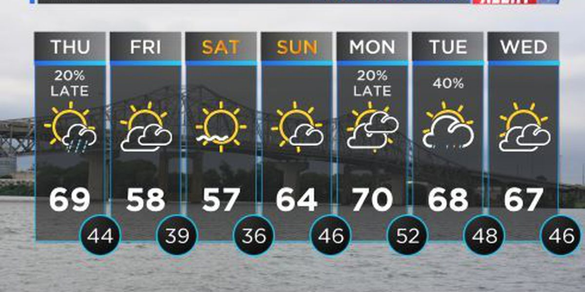 FIRST ALERT WEATHER: Breezy with a fair amount of sunshine and temps near 70°