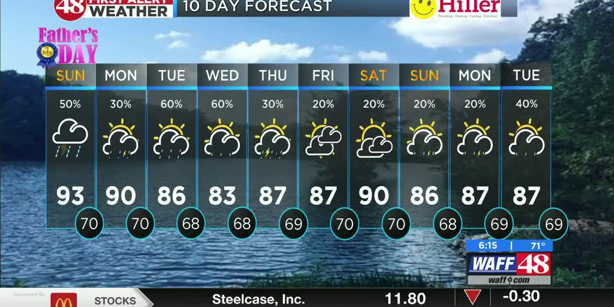 Father's Day rain chances increase into afternoon hours