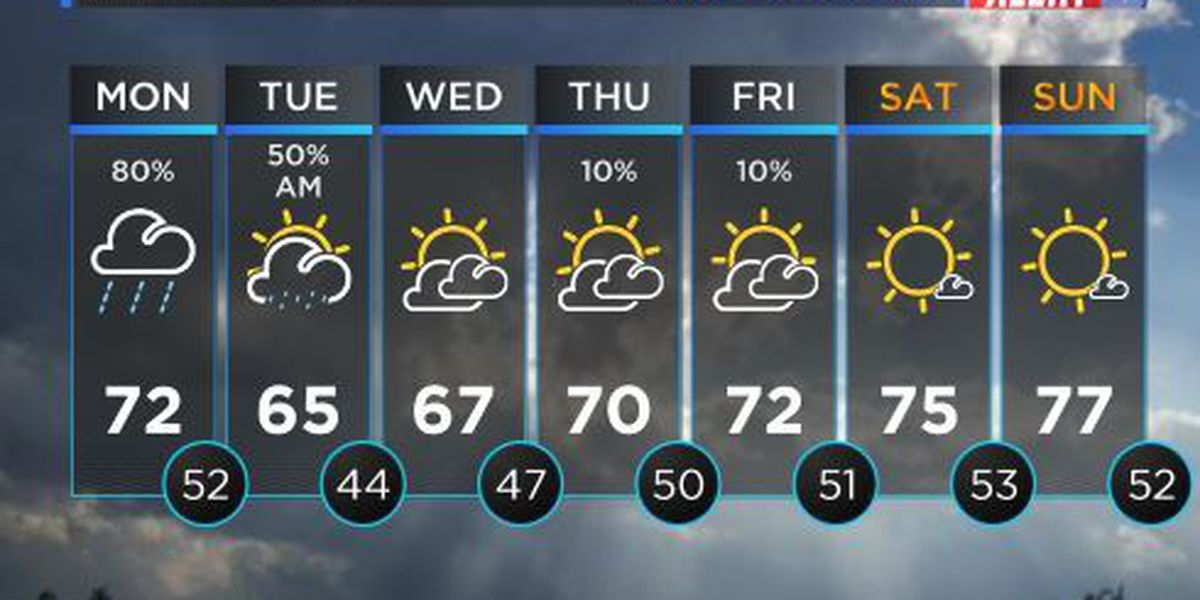FIRST ALERT WEATHER: Possible rain showers and thunderstorms for Monday
