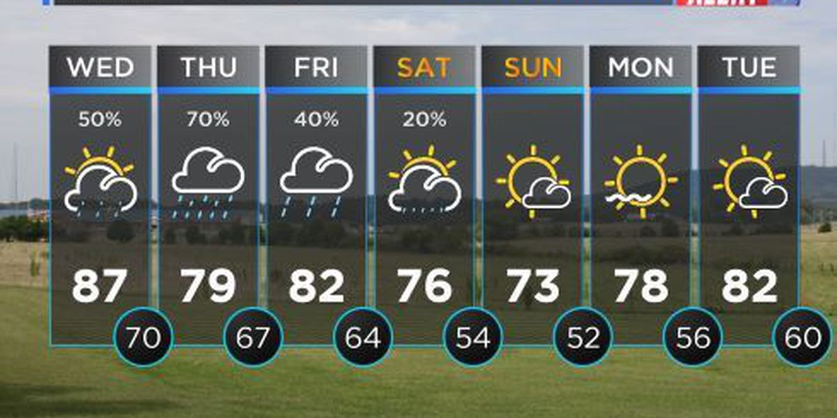 LOOK AHEAD: Increasing cloud cover as cold front inches towards Tennessee Valley