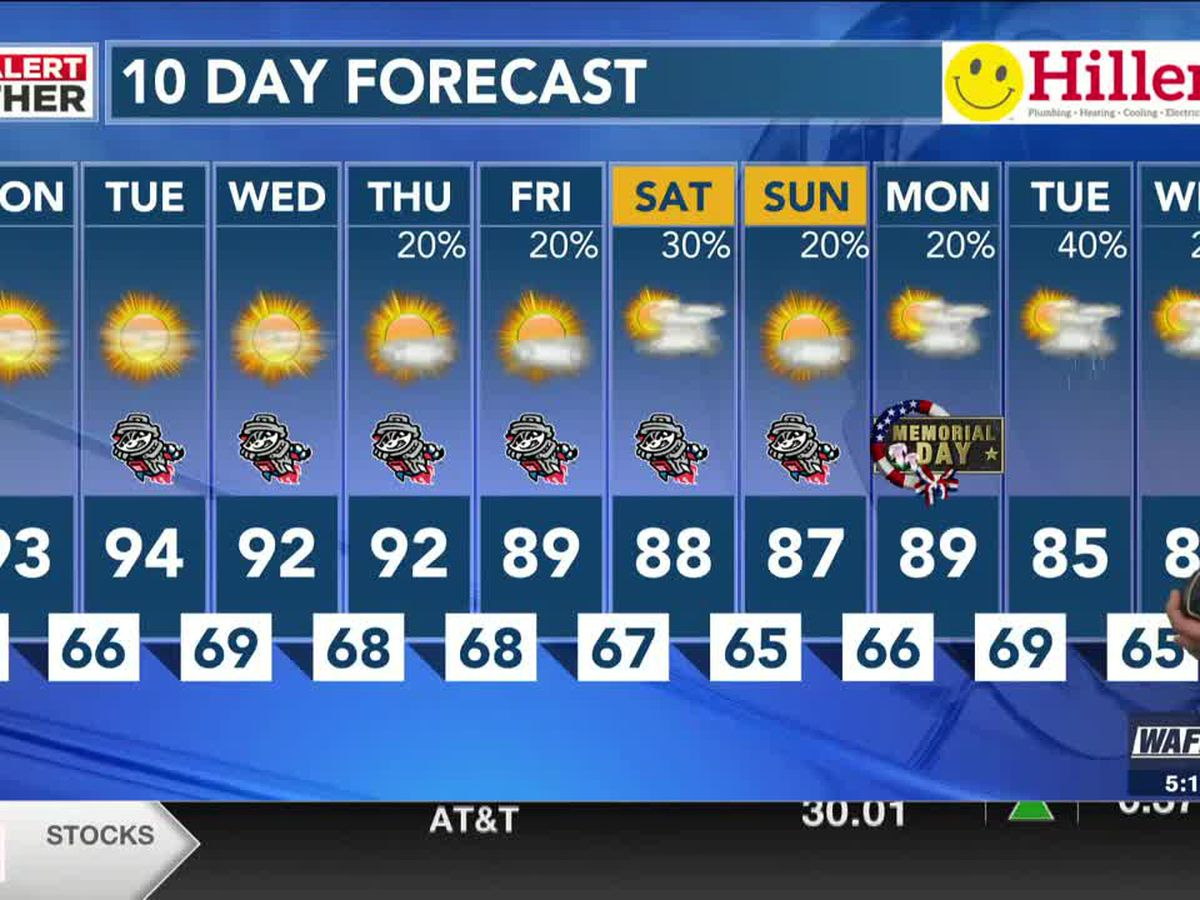 More sunshine with temperatures back in the 90s for several days