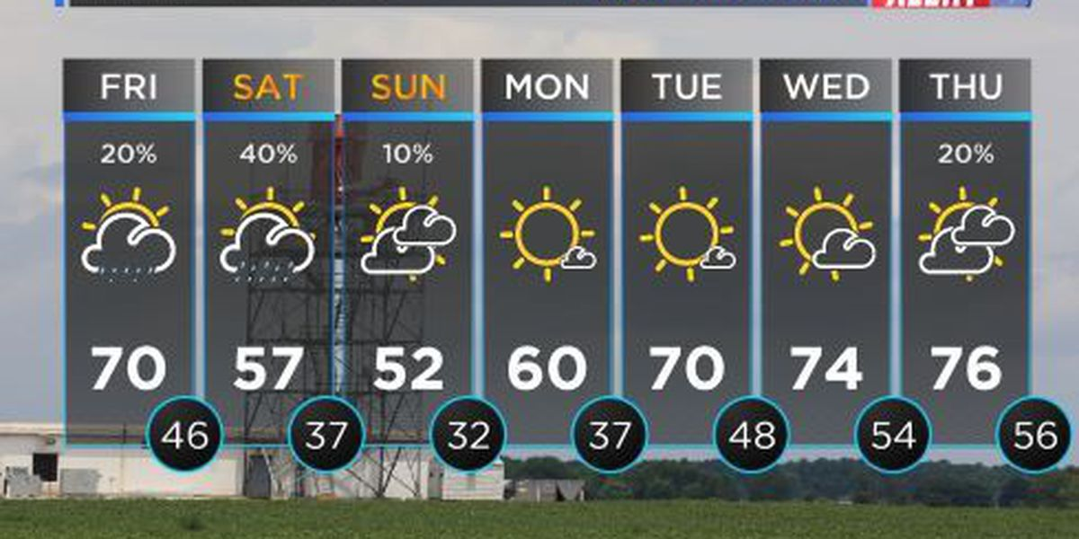 FIRST ALERT WEATHER: Isolated rain showers with warm temperatures