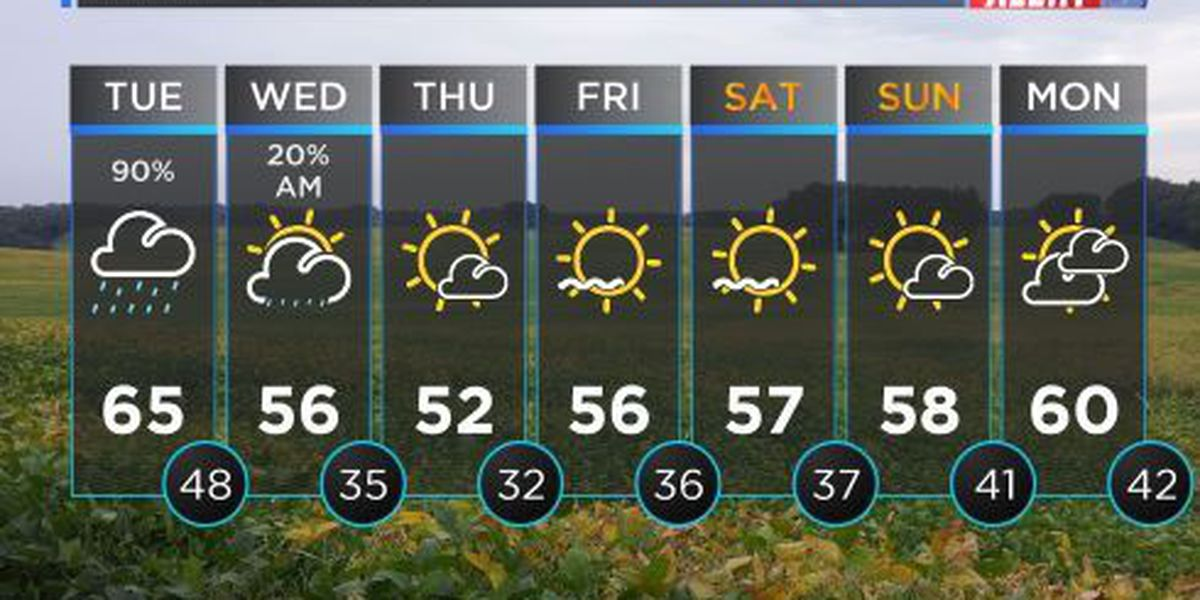 FIRST ALERT WEATHER: Cloudy Tuesday in store with scattered showers likely